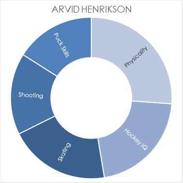 henrikson-chart