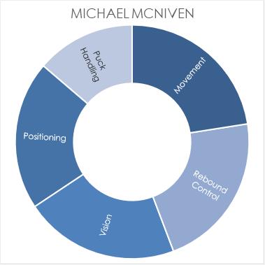 mcniven-chart