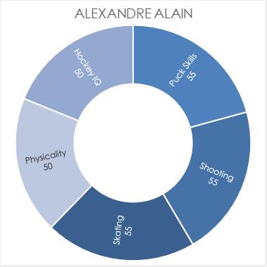 alain-chart