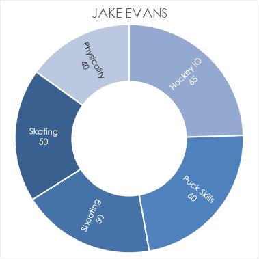 evans-chart