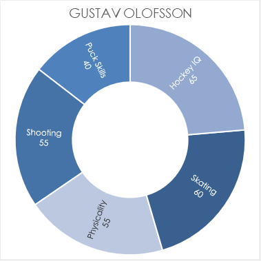 g-olofsson-chart.png