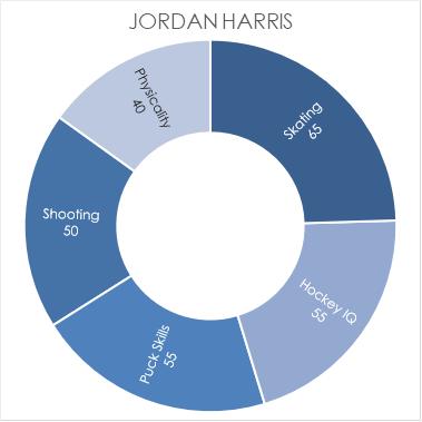 harris-chart