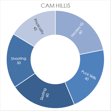 hillis-chart