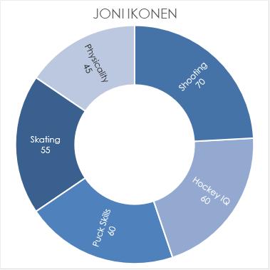 ikonen-chart
