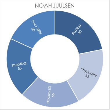 juulsen-chart