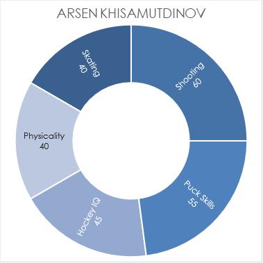 khisamutdinov-chart