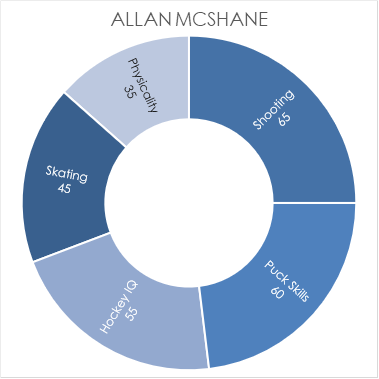 mcshane-chart