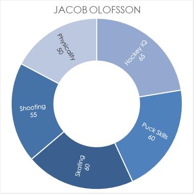 olofsson-chart