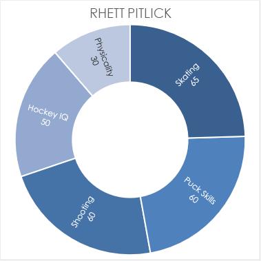 pitlick-chart