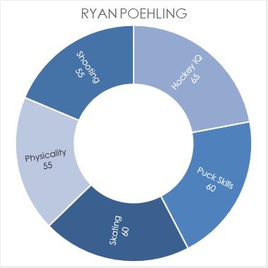 poehling-chart