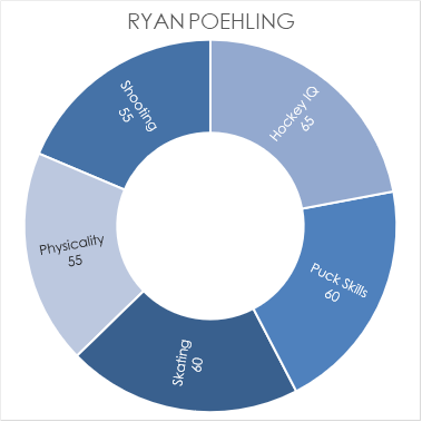 poehling-chart