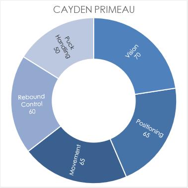 primeau-chart