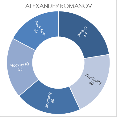 romanov-chart