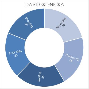 sklenicka-chart