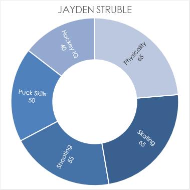 struble-chart