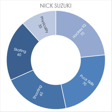suzuki-chart